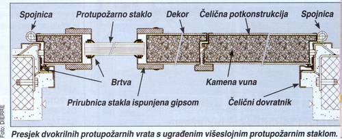 protupožarna vrata
