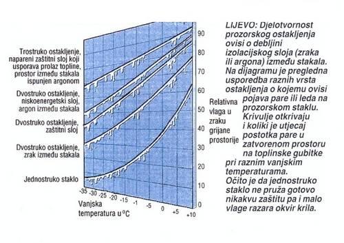 shema toplinske izolacije
